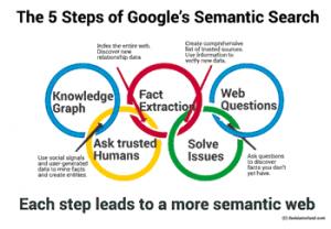 جستجوی معنایی در موتور های جستجو چیست