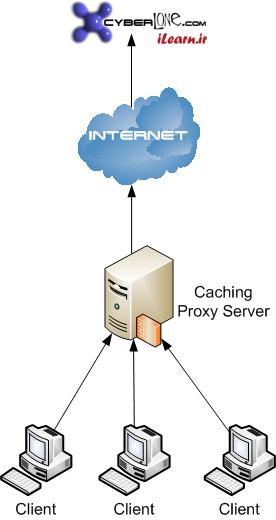 تفاوت VPN با پروکسی چیست ؟