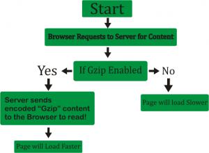 فعال سازی جی زیپ در وردپرس Enable Gzip Compression