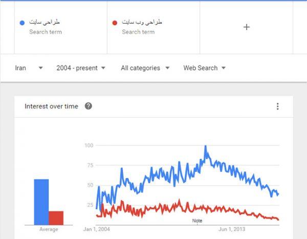 یافتن بهترین کلمات کلیدی در گوگل با google trends